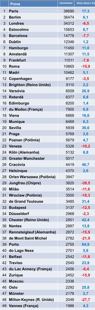 maratona europa 2013