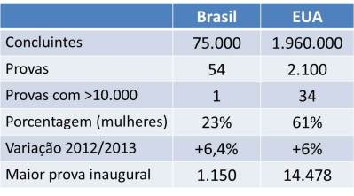 21km eua brasil