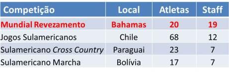 delegacao BRASIL 2