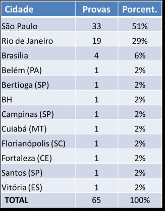 Onde ficam as maiores provas do Brasil?