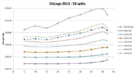 Ritmo de diferentes níveis de atletas na Maratona de Chicago 2013.