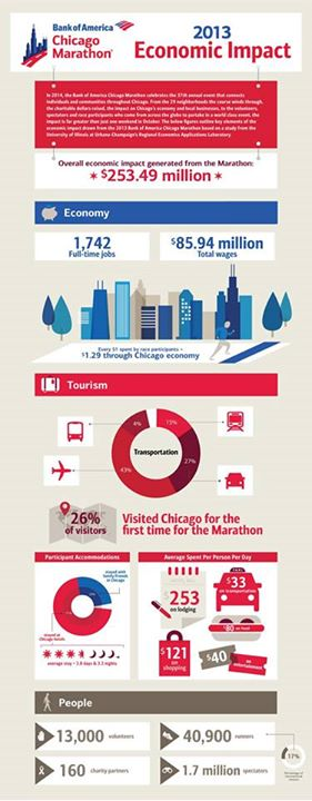 impacto da chicago marathon na cidade