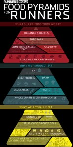 runnersworld foodpyramid