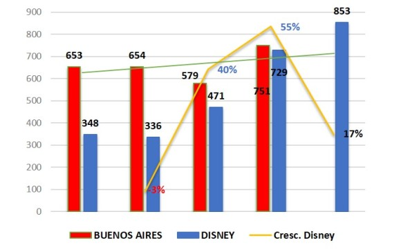 Comparação entre as maratonas de Buenos Aires e Disney