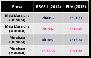 Comparação Brasil e EUA