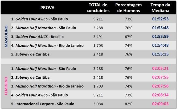 As Meias mais rápidas do país em 2014 em função das medianas.