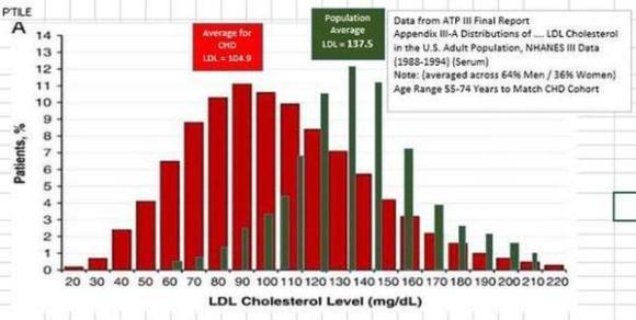 Ao culpar o LDL, perdemos de foco o verdadeiro vilão. Nem mesmo o LDL é mau.