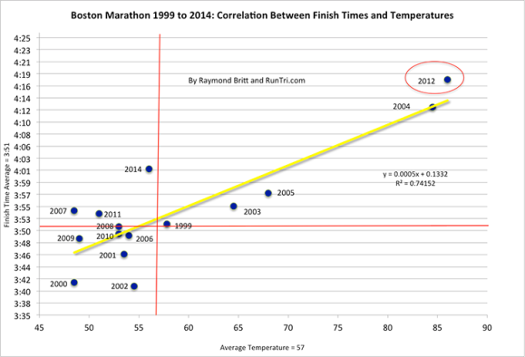 Boston-Marathon-1999-to-2014-Correlation-Between-Finish-Times-and-Temperatures-by-Raymond-Britt