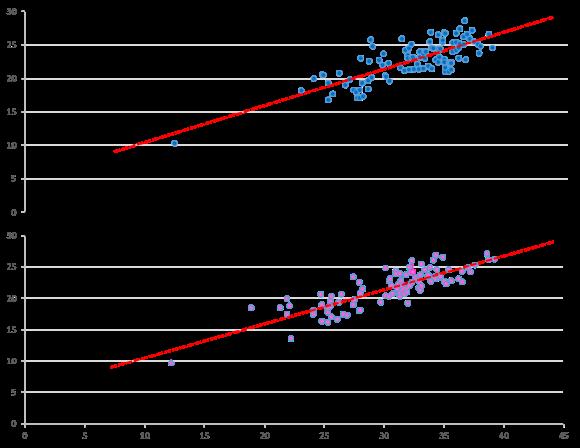 Calcanhar vs Drop MASC FEM dispersão