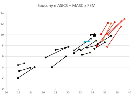 Saucony ASICS Masc vs Fem