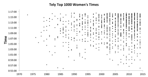 Distribuição Feminina: ocorre desde 1969, mas melhores marcas concentradas a partir de 2.000.