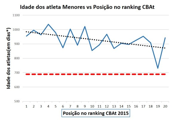 Tendência que mostra que a idade dos melhores do ranking é maior que a dos piores