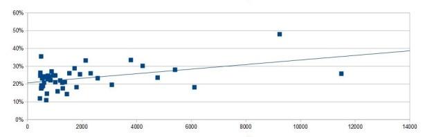 Quanto mais concluintes em uma Meia Maratona brasileira (2015), maior a porcentagem de mulheres