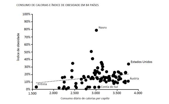nate-silver-calorias-x-obesidade VERSAO 2