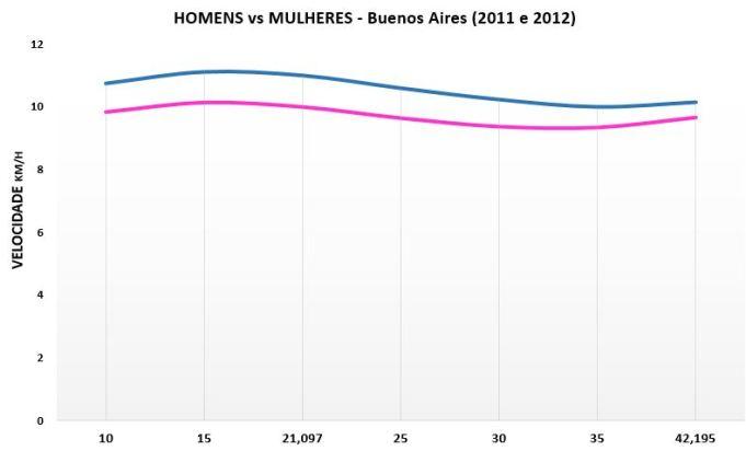 homens-vcs-mulheres-bsas-2011-e-2012