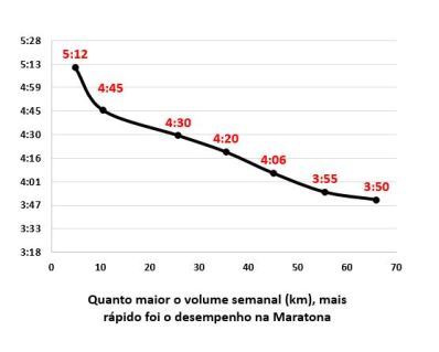 Não há ainda gráfico assim correlacionando positivamente horas de Treino Mental (ou horas de Treino Funcional) com tempo na Maratona...